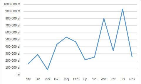 rodzaje wykresów - wykres liniowy