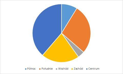 rodzaje wykresów - wykres kołowy