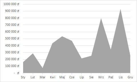 rodzaje wykresów - wykres warstwowy
