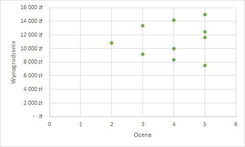 rodzaje wykresów - wykres punktowy