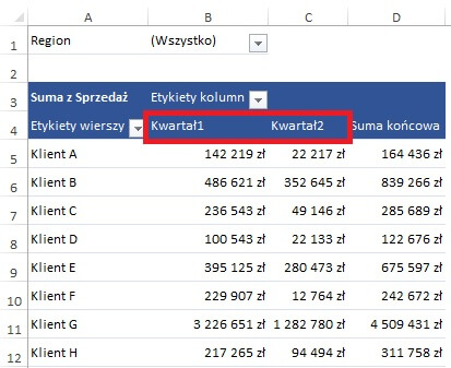 tabela przestawna - dane pogrupowane kwartałami