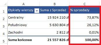tabela przestawna - suma i % sprzedaży po regionach