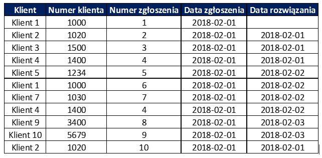 Tabela z incydentami - usuń duplikaty