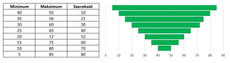 Lejek rekrutacyjny / sprzedażowy na wykresie Gantta w Excelu.
