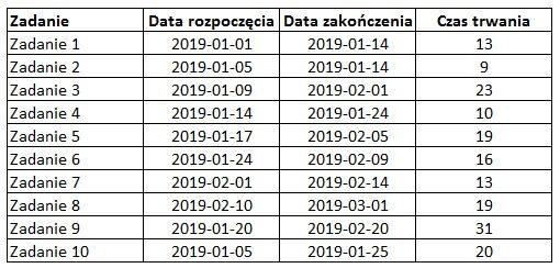 Dane przykładowe do wykresu Gantta.