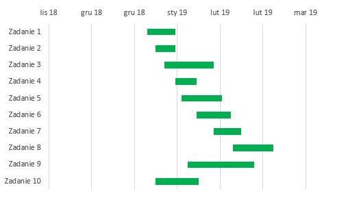 Wykres Gantta - efekt końcowy.