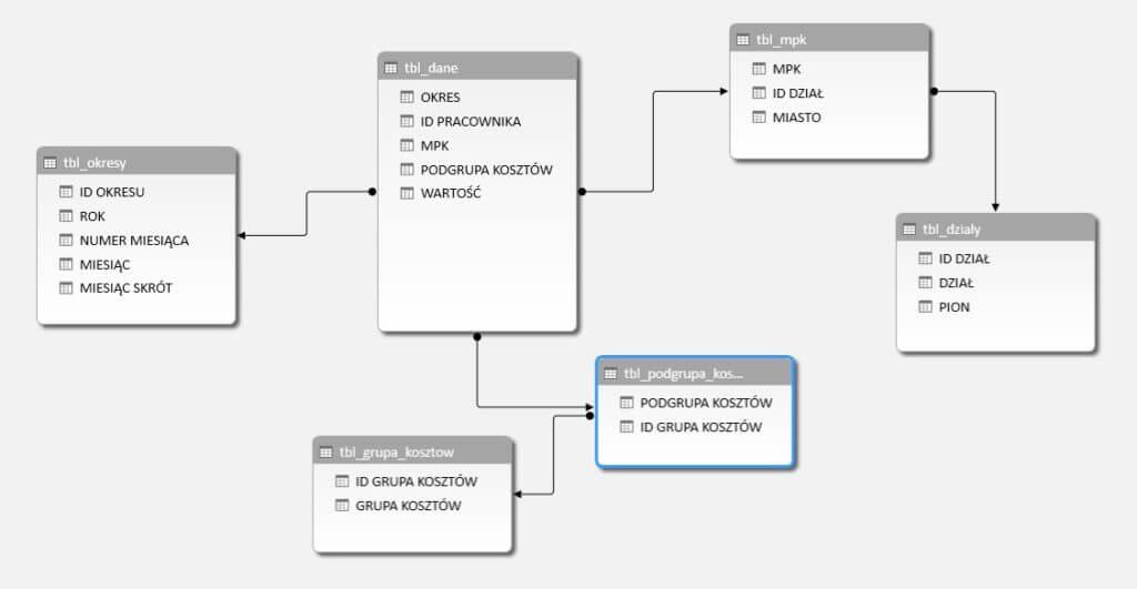 Relacje w modelu danych