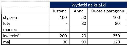 Tabela z wydatkami