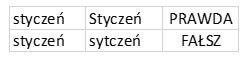 Jak porównać dane - literówki w tekście