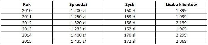 Tabela z danymi: sprzedaż, zysk, liczba klientów