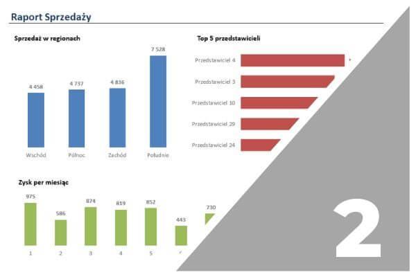 Przykład raportu / dashboardu