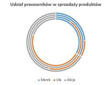 Wykres pierścieniowy z czterema seriami danych