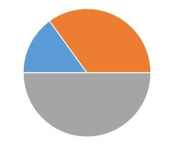 Wykres kołowy Excel przygotowany pod prędkościomierz