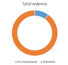 Wykres w wersji standardowej