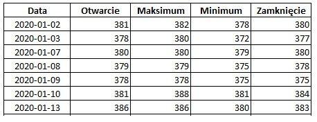 Jak zrobić wykres świecowy - tabela z danymi