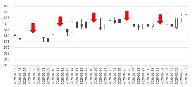 Wykres świecowy z przerwami na osi czasu