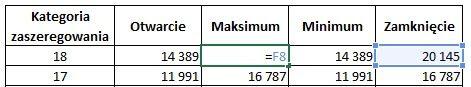 Tabela z danymi do siatki płac