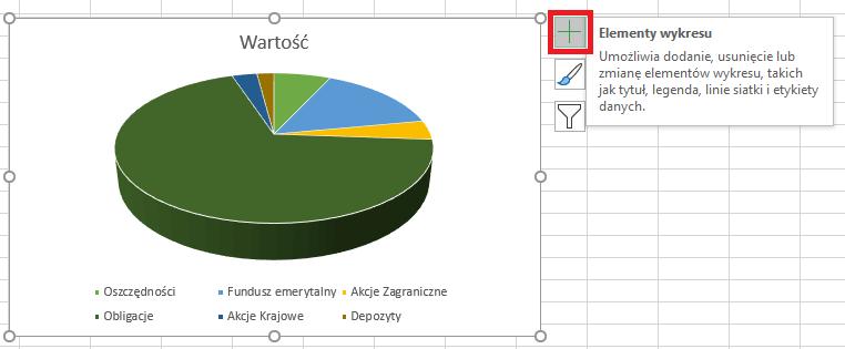 Dodawanie elementów wykresu