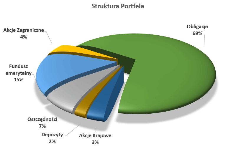 Nowoczesny wykres kołowy 3D - struktura portfela inwestycyjnego