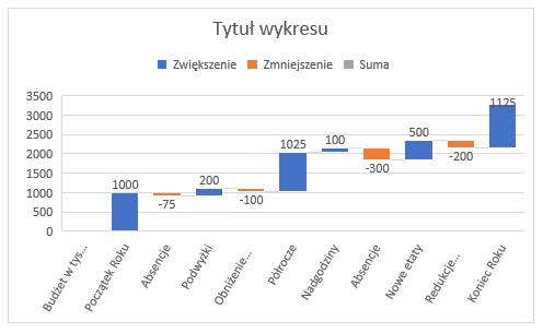 Standardowy wykres kaskadowy Excel
