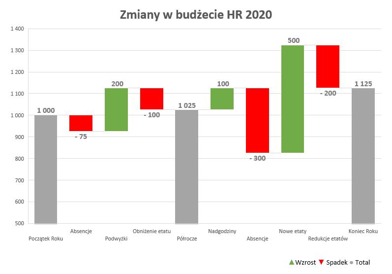 Zmiany w budżecie HR na przykładzie wykresu kaskadowego
