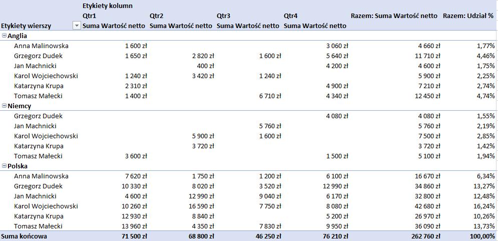 Udział procentowy w tabeli przestawnej - tylko dla sumy końcowej
