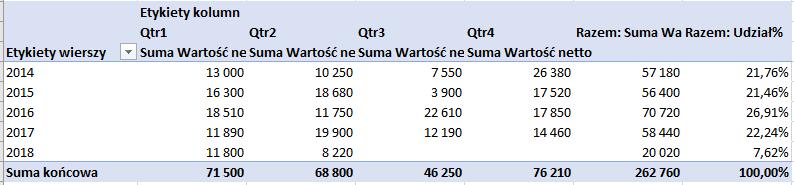 Udział procentowy w tabeli przestawnej tylko dla sumy końcowej